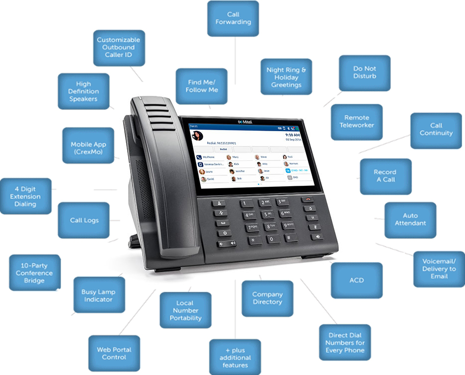 Mitel/Premysis Cloud Solutions